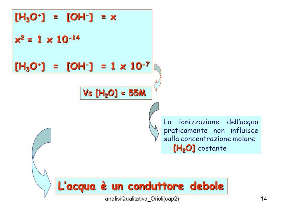 analisiQualitativa_Orioli(cap2)14 [H 3 O + ] = [OH - ] = x x 2 = 1 x 10 -14 [H 3 O + ] = [OH - ] = 1 x 10 -7 Lacqua è un conduttore debole Vs [H 2 O] = 55M La ionizzazione dellacqua praticamente non influisce sulla concentrazione molare [H 2 O] [H 2 O] costante