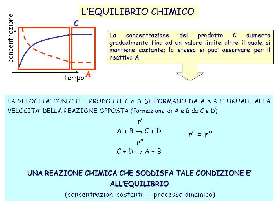 analisiQualitativa_Orioli(cap2)5 LEQUILIBRIO CHIMICO La concentrazione del prodotto C aumenta gradualmente fino ad un valore limite oltre il quale si mantiene costante; lo stesso si puo osservare per il reattivo A LA VELOCITA CON CUI I PRODOTTI C e D SI FORMANO DA A e B E UGUALE ALLA VELOCITA DELLA REAZIONE OPPOSTA (formazione di A e B da C e D) A + B C + D C + D A + B UNA REAZIONE CHIMICA CHE SODDISFA TALE CONDIZIONE E ALLEQUILIBRIO (concentrazioni costanti processo dinamico) r r r = r concentrazione tempo C A