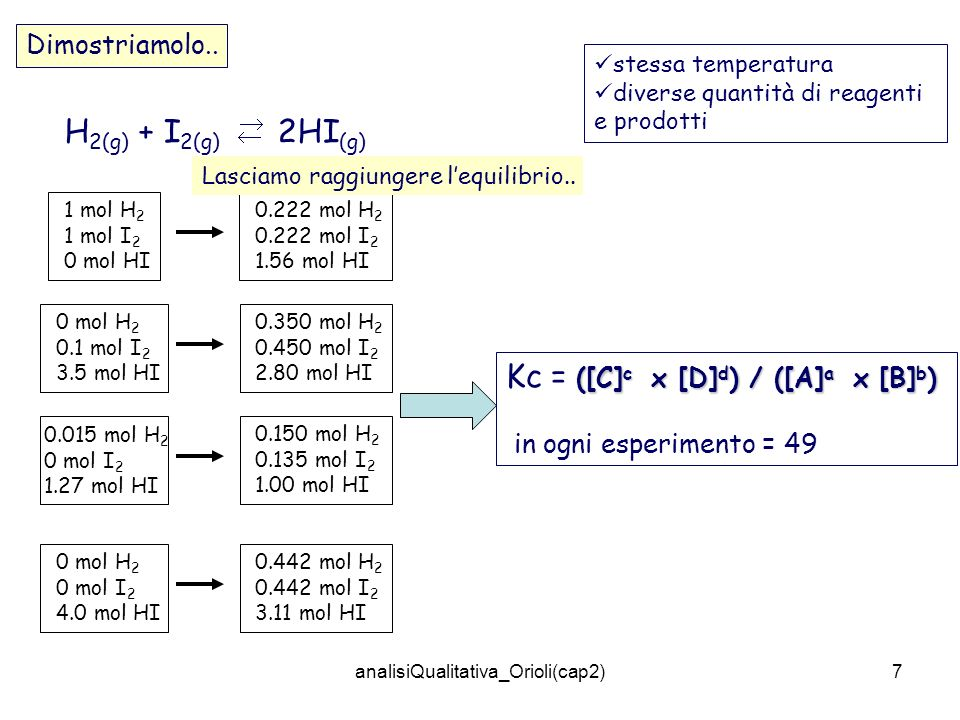 analisiQualitativa_Orioli(cap2)8 2H 2(g) + O 2(g) 2H 2 O (g) PCl 5 (g) PCl 3(g) + Cl 2(g) 3H 2 (g) + N 2 (g) 2NH 3 (g) K = ([H 2 O] 2 ) / ([H 2 ] 2 x [O 2 ]) K = ([PCl 3 ] x [Cl 2 ] ) / ([PCl 5 ]) K = ([NH 3 ] 2 ) / ([H 2 ] 3 x [N 2 ]) Cosa indicano i valori di K eq ?
