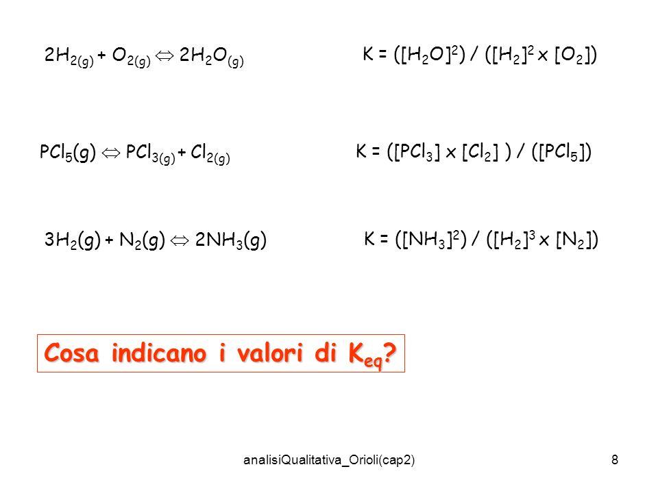 analisiQualitativa_Orioli(cap2)9 Più grande è il valore di K, tanto più la reazione procederà verso il completamento, quando avrà raggiunto lequilibrio 2H 2 (g) + O 2 (g) 2H 2 O(g) K eq = 9.1x10 80 a 25°C K eq = [H 2 O] 2 / [O 2 ] [H 2 ] 2 = 9.1x10 80 / 1 Il numeratore è >>>> del denominatore, cioè allequilibrio, la maggior parte degli atomi di idrogeno ed ossigeno si trova nellacqua allo stato di combinazione; molto pochi sono presenti come H 2 e O 2.
