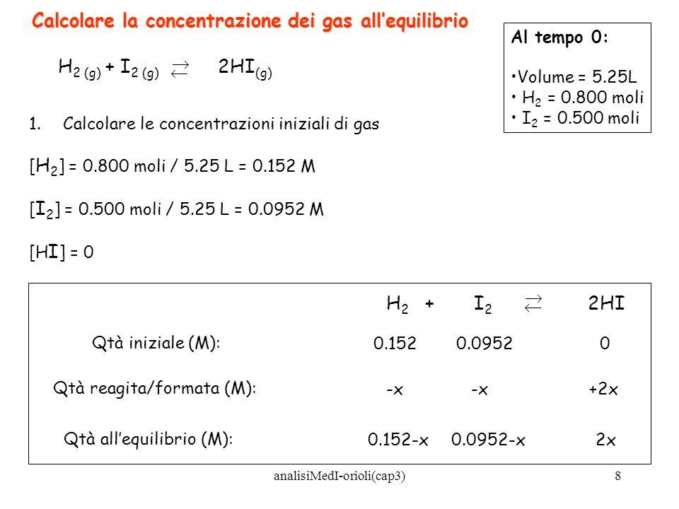 analisiMedI-orioli(cap3)8 H 2 (g) + I 2 (g) 2HI (g) Calcolare la concentrazione dei gas allequilibrio Al tempo 0: Volume = 5.25L H 2 = 0.800 moli I 2
