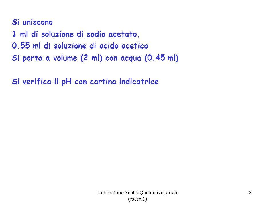 LaboratorioAnalisiQualitativa_orioli (eserc.1) 9 1.Calcolare pH Usiamo lequazione della Ka relativa allacido debole presente nel tampone CH 3 COOH + H 2 O CH 3 COO - + H 3 O + Ka = [H 3 O + ][CH 3 COO - ] / [CH 3 COOH] = 1.8 x 10 -5 [CH 3 COOH] / [CH 3 COO - ] [H 3 O + ] = 1.8 x 10 -5 x [CH 3 COOH] / [CH 3 COO - ] CH 3 COOH CH 3 COO - + H 3 O + Qtà iniziale (M): 0.5510 Qtà reagita/formata (M): -x+x Qtà allequilibrio (M): 0.55-x1+xx