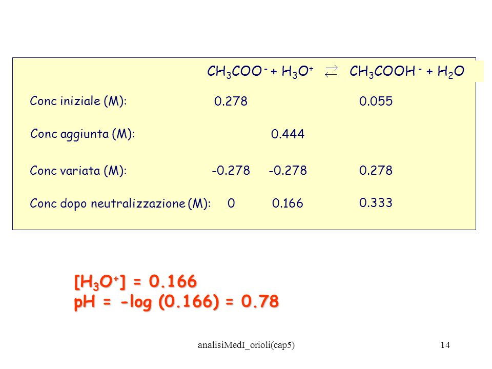 analisiMedI_orioli(cap5)14 Conc iniziale (M): 0 Conc aggiunta (M): Conc variata (M): CH 3 COO - + H 3 O + CH 3 COOH - + H 2 O Conc dopo neutralizzazio