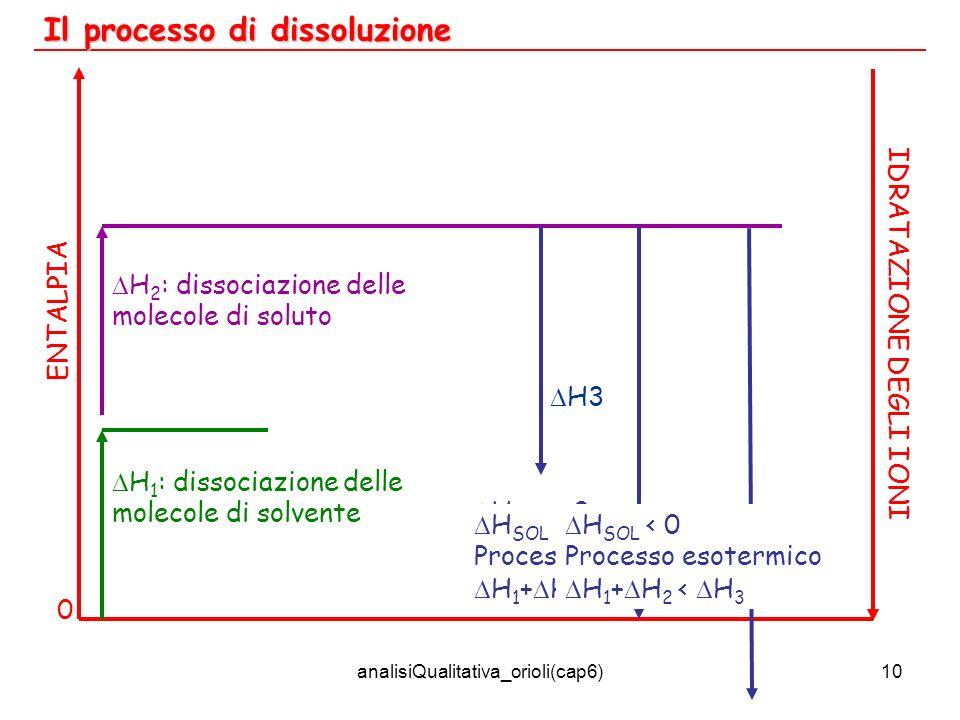 analisiQualitativa_orioli(cap6)10 Il processo di dissoluzione ENTALPIA 0 H 1 : dissociazione delle molecole di solvente H 2 : dissociazione delle mole