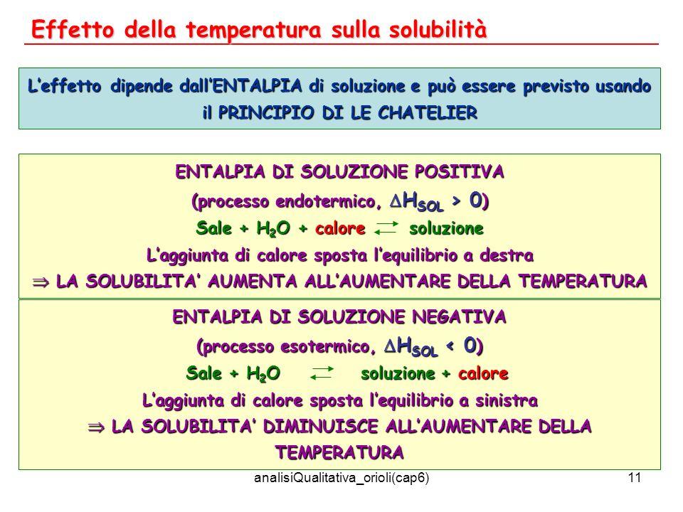 analisiQualitativa_orioli(cap6)11 Effetto della temperatura sulla solubilità Leffetto dipende dallENTALPIA di soluzione e può essere previsto usando i