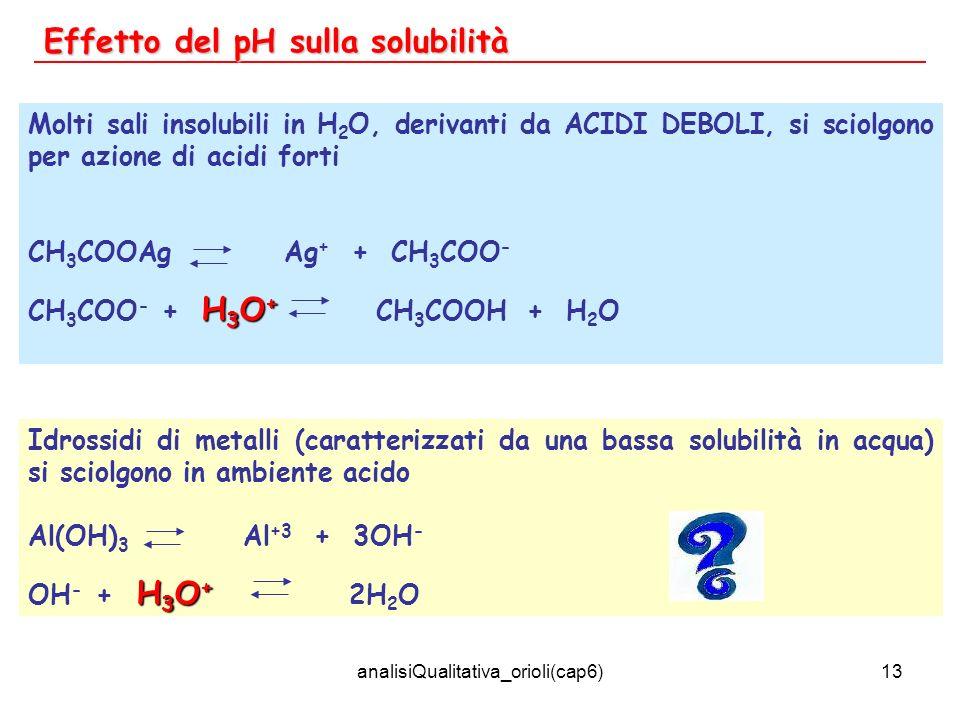 analisiQualitativa_orioli(cap6)13 Effetto del pH sulla solubilità Molti sali insolubili in H 2 O, derivanti da ACIDI DEBOLI, si sciolgono per azione d