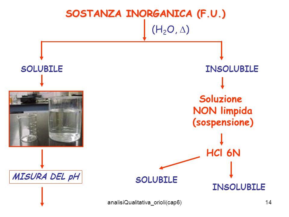 analisiQualitativa_orioli(cap6)14 SOSTANZA INORGANICA (F.U.) (H 2 O, ) SOLUBILEINSOLUBILE MISURA DEL pH Soluzione NON limpida (sospensione) HCl 6N SOL