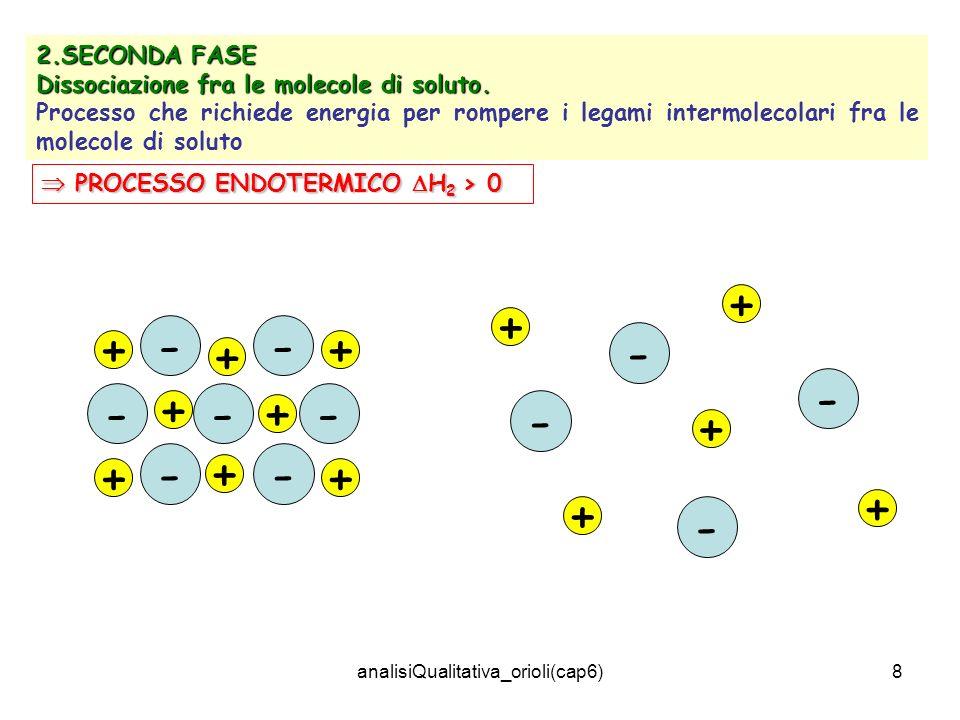 analisiQualitativa_orioli(cap6)8 2.SECONDA FASE Dissociazione fra le molecole di soluto. Processo che richiede energia per rompere i legami intermolec