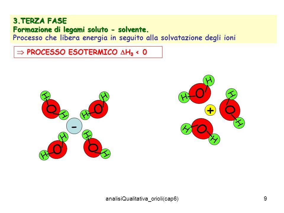 analisiQualitativa_orioli(cap6)9 3.TERZA FASE Formazione di legami soluto - solvente. Processo che libera energia in seguito alla solvatazione degli i