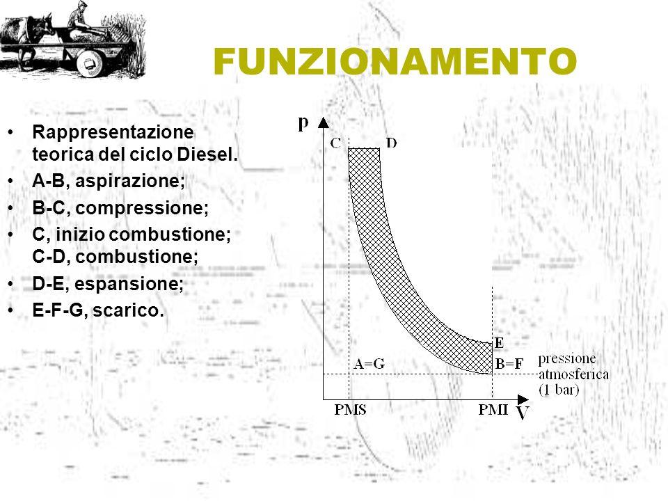 Rappresentazione teorica del ciclo Diesel. A-B, aspirazione; B-C, compressione; C, inizio combustione; C-D, combustione; D-E, espansione; E-F-G, scari
