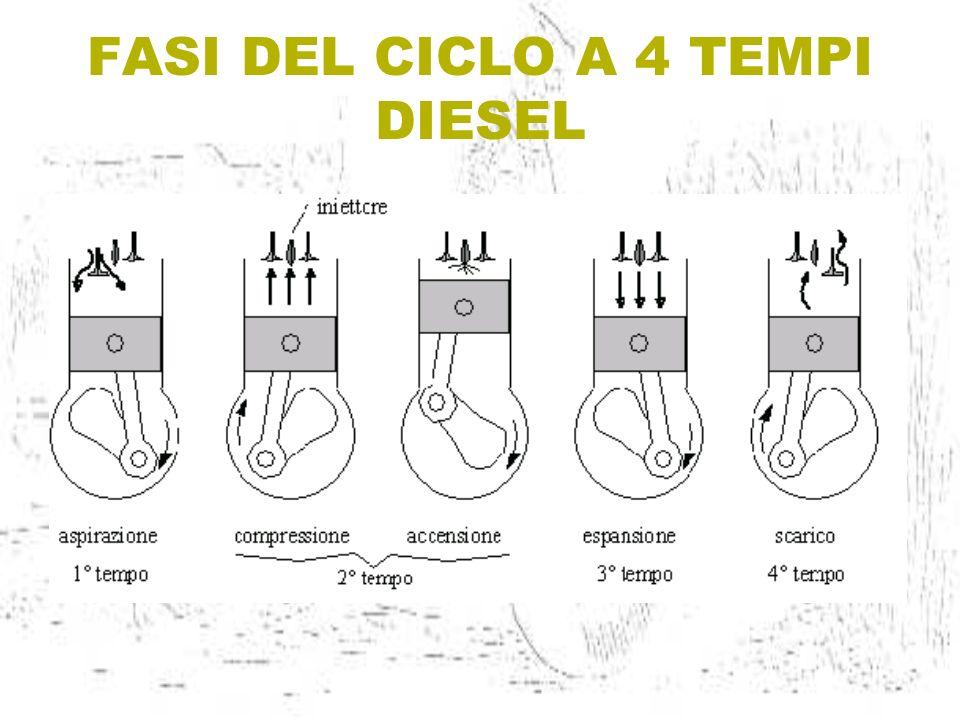 Rappresentazione teorica del ciclo Diesel.