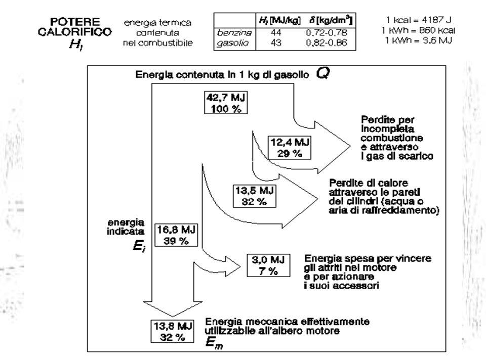 FUNZIONAMENTO Rappresentazione reale di un generico ciclo di un motore endotermico.
