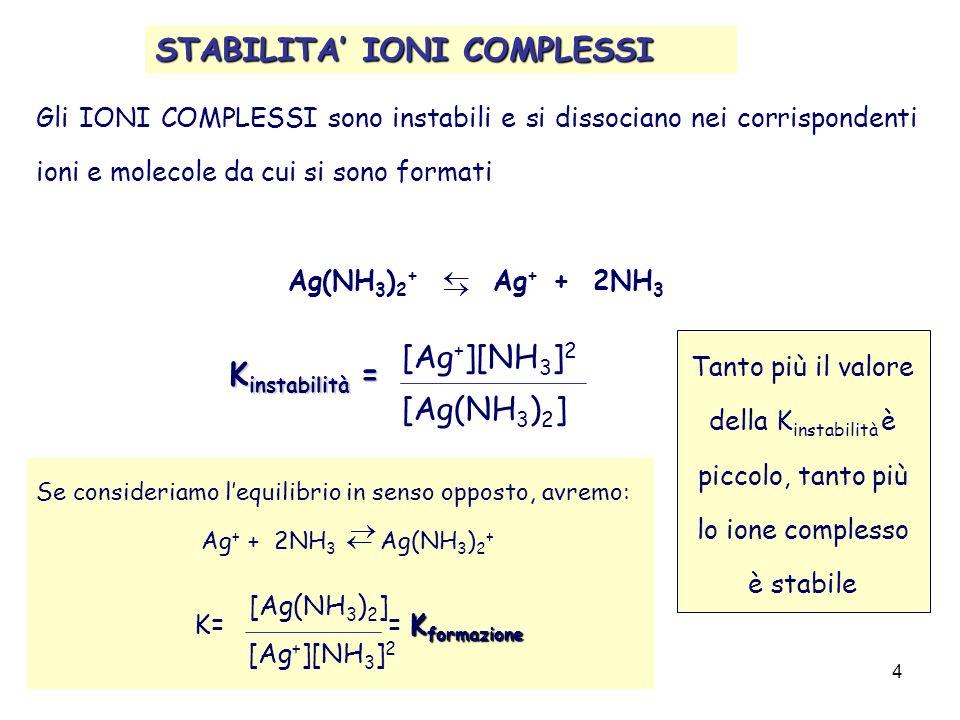 analisiQualitativa_orioli(cap.8)4 STABILITA IONI COMPLESSI Gli IONI COMPLESSI sono instabili e si dissociano nei corrispondenti ioni e molecole da cui