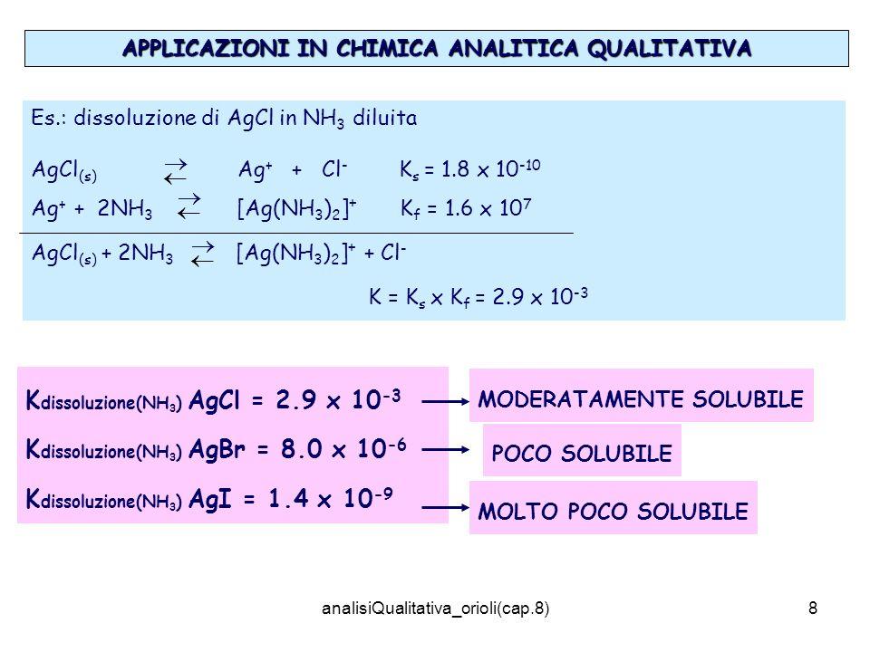 analisiQualitativa_orioli(cap.8)8 APPLICAZIONI IN CHIMICA ANALITICA QUALITATIVA Es.: dissoluzione di AgCl in NH 3 diluita AgCl (s) Ag + + Cl - K s = 1