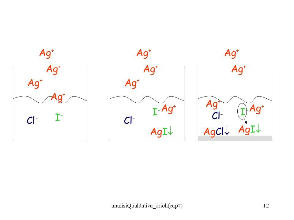 analisiQualitativa_orioli(cap7)12 Cl - I-I- Ag + Cl - I-I- Ag + AgI Cl - I-I- Ag + AgI AgCl