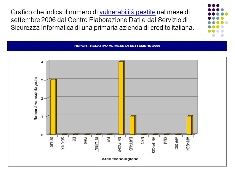 Grafico che indica il numero di vulnerabilità gestite nel mese di settembre 2006 dal Centro Elaborazione Dati e dal Servizio di Sicurezza Informatica