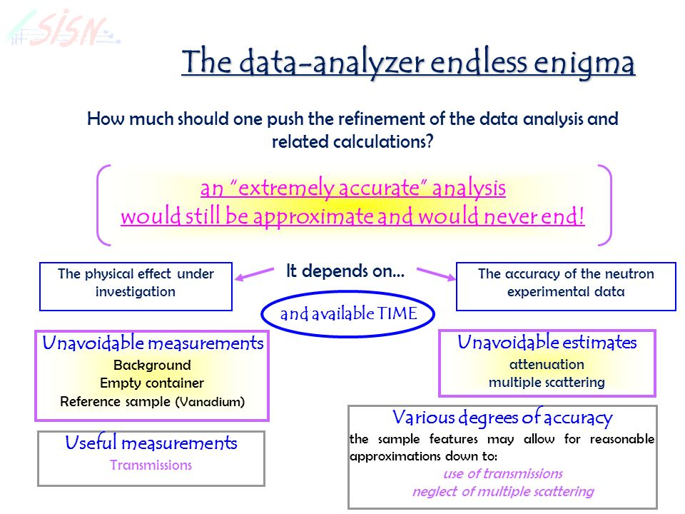 The data-analyzer endless enigma How much should one push the refinement of the data analysis and related calculations.