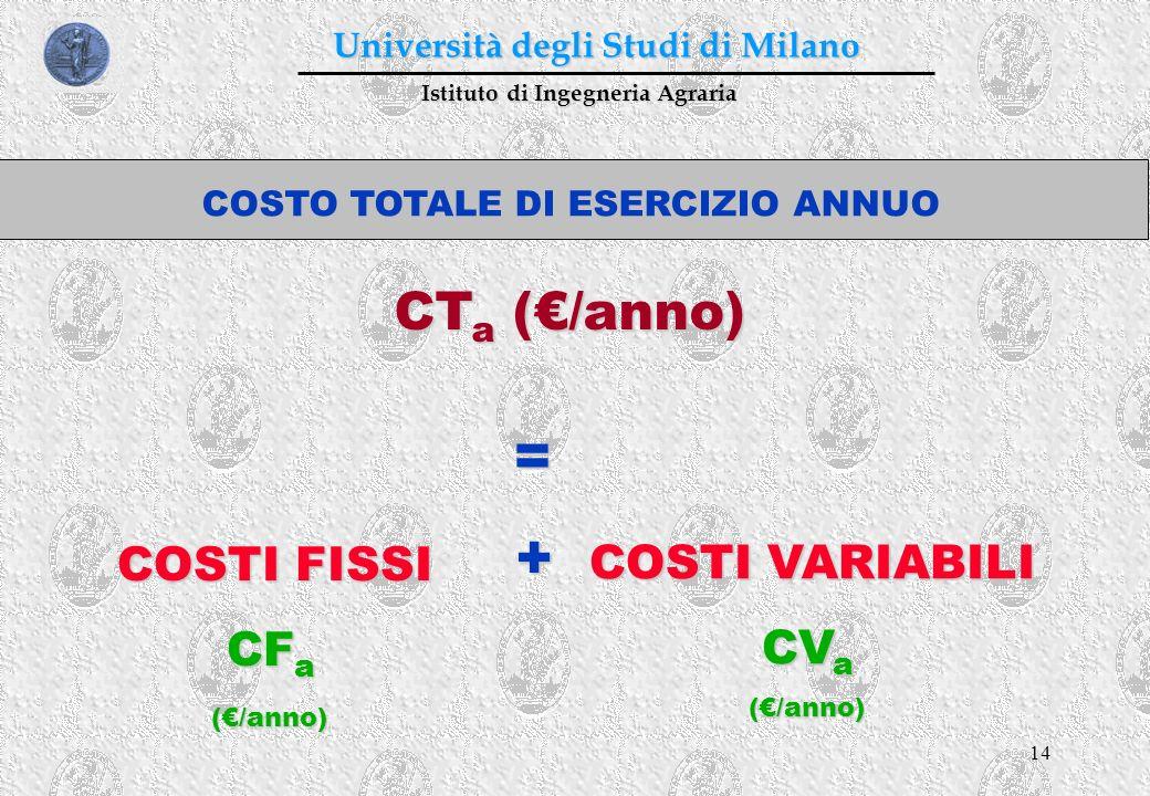 14 Istituto di Ingegneria Agraria Università degli Studi di Milano CT a (/anno) = COSTI FISSI CF a CF a (/anno) (/anno) + COSTI VARIABILI CV a CV a (/