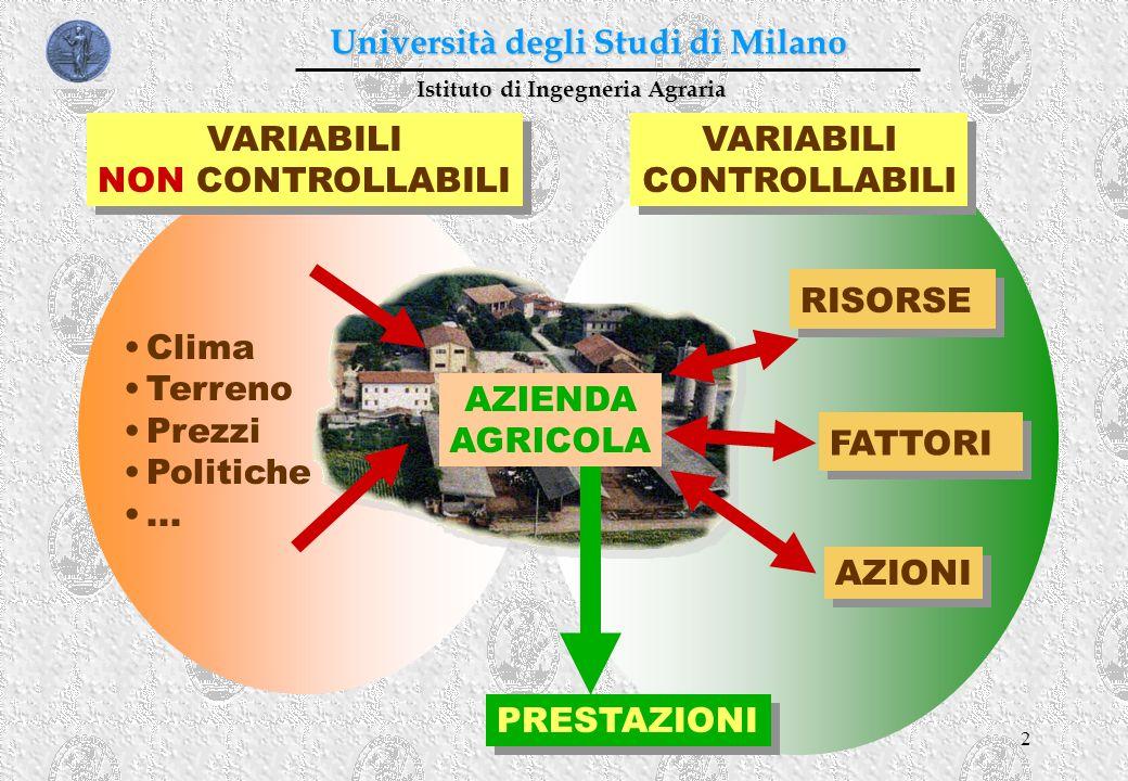 2 Istituto di Ingegneria Agraria Università degli Studi di Milano VARIABILI NON CONTROLLABILI VARIABILI NON CONTROLLABILI Clima Terreno Prezzi Politic