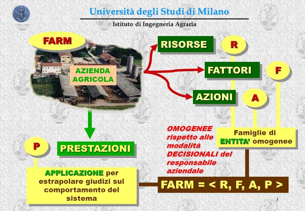 3 Istituto di Ingegneria Agraria Università degli Studi di Milano RISORSERISORSE AZIONIAZIONI PRESTAZIONIPRESTAZIONI AZIENDA AGRICOLA FATTORIFATTORI R