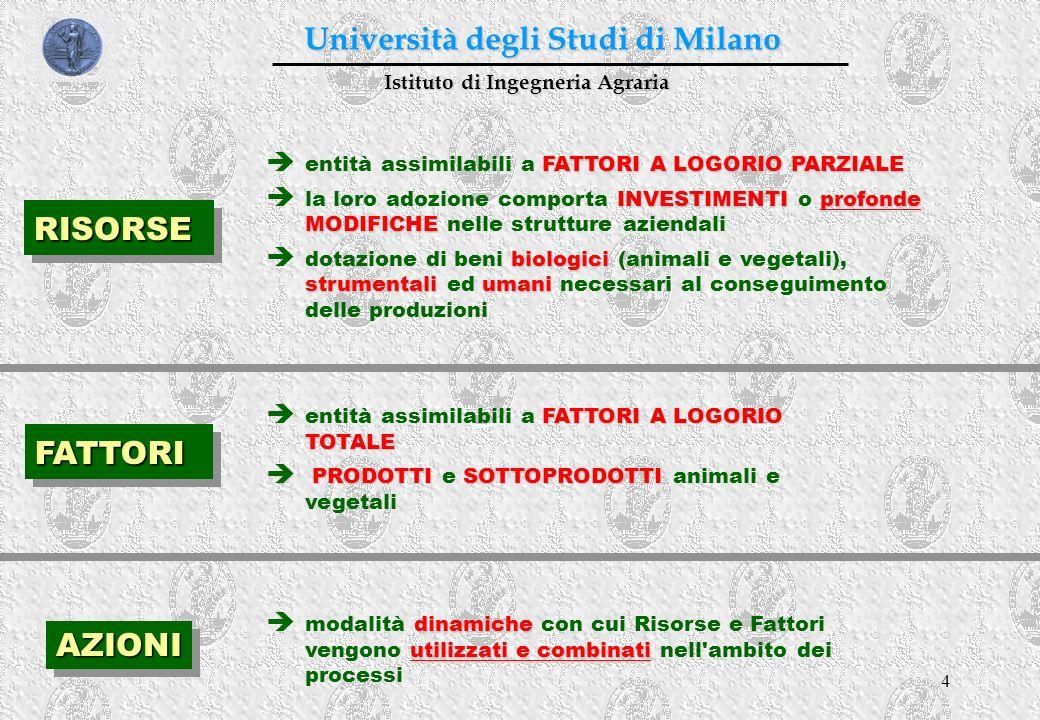 4 Istituto di Ingegneria Agraria Università degli Studi di Milano RISORSERISORSE AZIONIAZIONI FATTORIFATTORI FATTORI A LOGORIO PARZIALE entità assimil