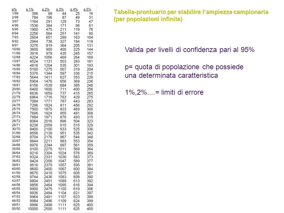 Tabella-prontuario per stabilire lampiezza campionaria (per popolazioni infinite) Valida per livelli di confidenza pari al 95% p= quota di popolazione