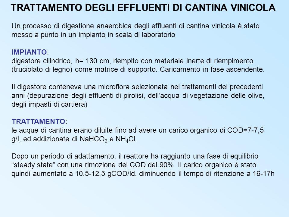 TRATTAMENTO DEGLI EFFLUENTI DI CANTINA VINICOLA Un processo di digestione anaerobica degli effluenti di cantina vinicola è stato messo a punto in un i