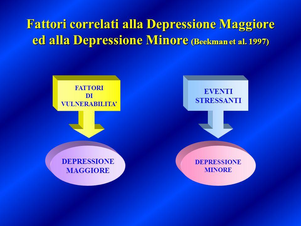 Fattori correlati alla Depressione Maggiore ed alla Depressione Minore (Beekman et al. 1997) FATTORI DI VULNERABILITA EVENTI STRESSANTI DEPRESSIONE MI