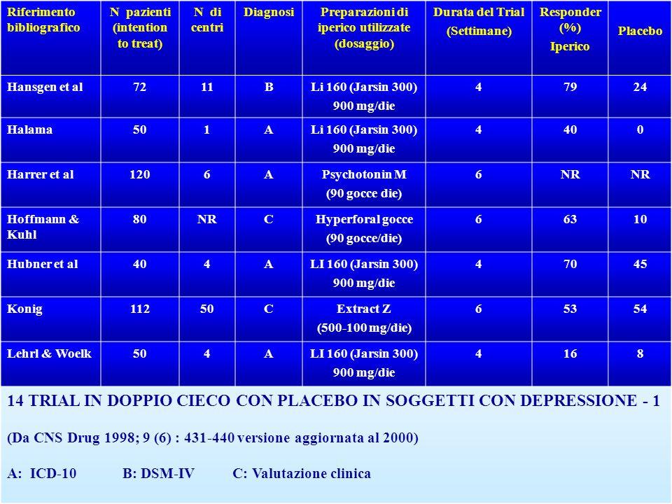Riferimento bibliografico N pazienti (intention to treat) N di centri DiagnosiPreparazioni di iperico utilizzate (dosaggio) Durata del Trial (Settiman