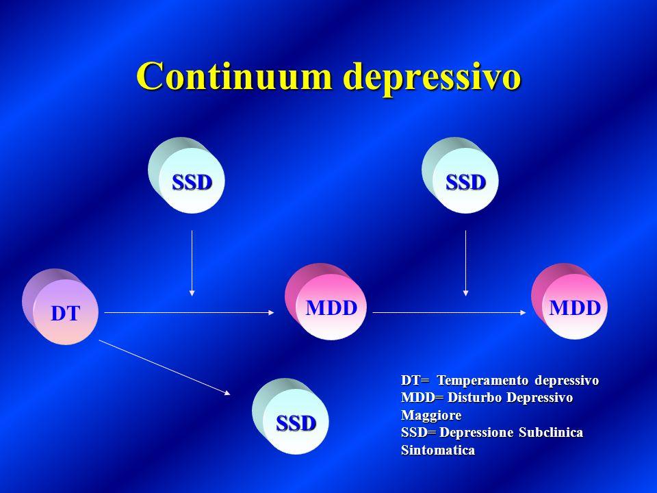 MANIFESTAZIONI DEPRESSIVE DEL DISAGIO ESISTENZIALE DEMORALIZZAZIONEDEMORALIZZAZIONE LUTTOLUTTO DISTURBO DELLADATTAMENTO CON UMORE DEPRESSODISTURBO DELLADATTAMENTO CON UMORE DEPRESSO I sintomi si sviluppano entro tre mesi dallinizio dei fattori stressanti e si risolvono entro sei mesi dalla loro cessazione, rappresentano una risposta a eventi stressanti identificabili, e danno significativa compromissione del funzionamento e disagio.