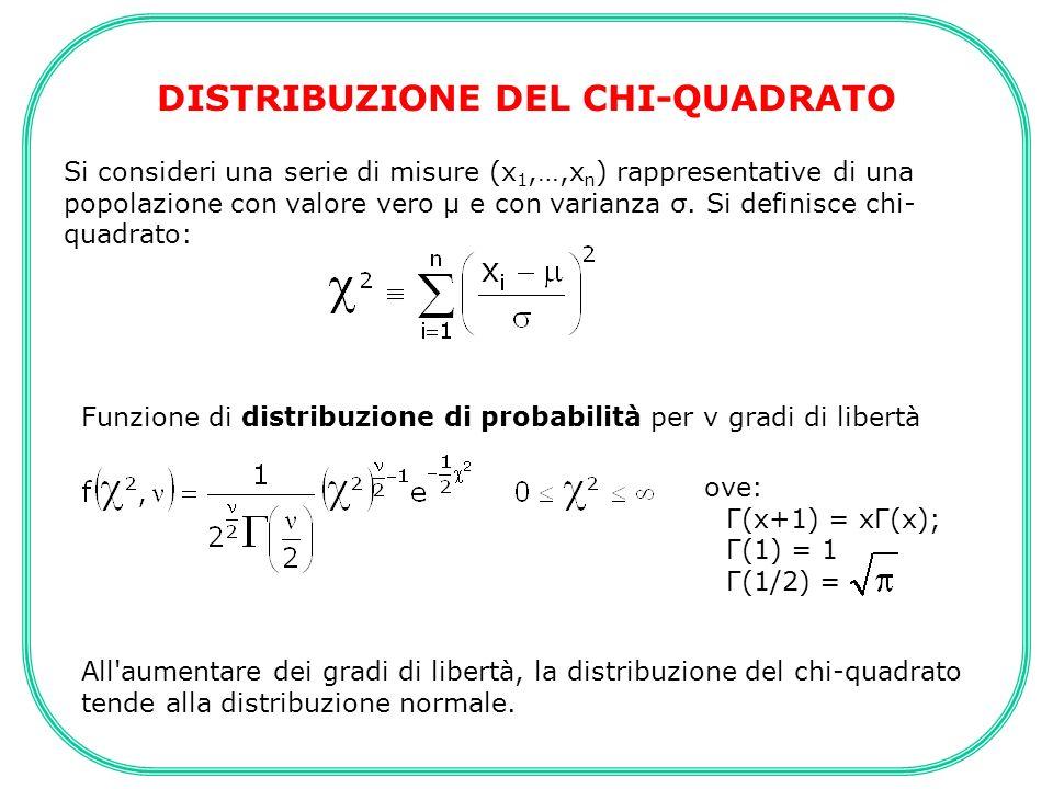 DISTRIBUZIONE DEL CHI-QUADRATO Si consideri una serie di misure (x 1,…,x n ) rappresentative di una popolazione con valore vero μ e con varianza σ. Si