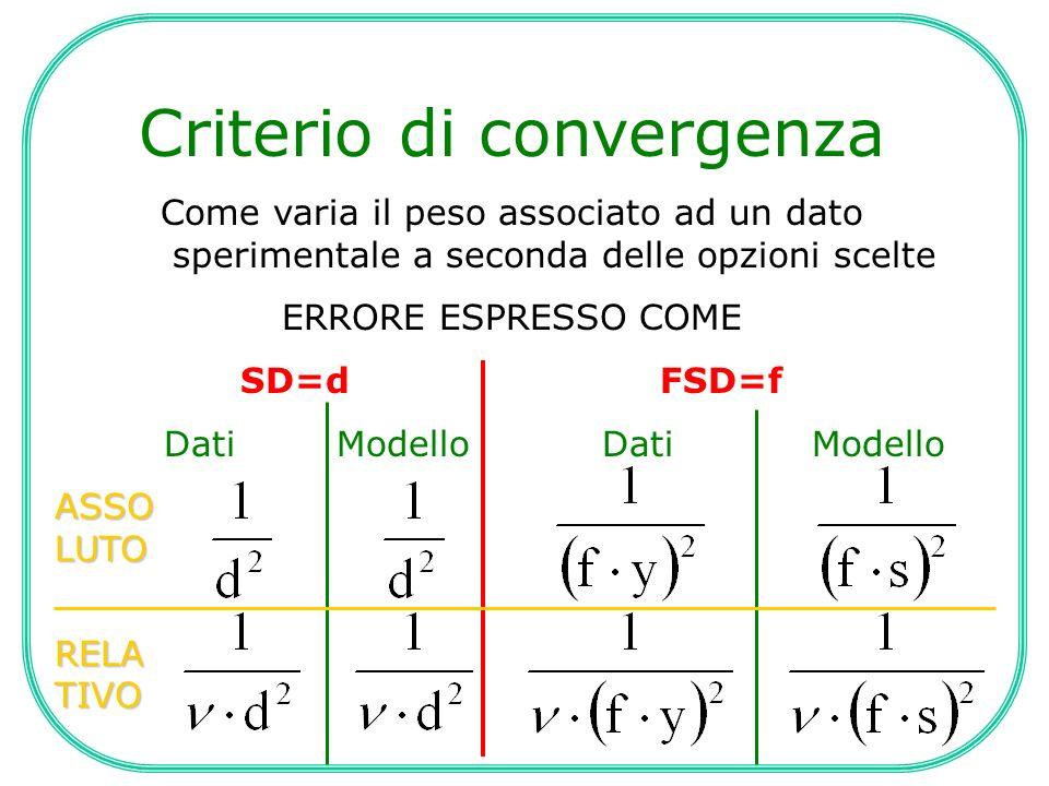 Criterio di convergenza Come varia il peso associato ad un dato sperimentale a seconda delle opzioni scelte ERRORE ESPRESSO COME SD=dFSD=f Dati Modell