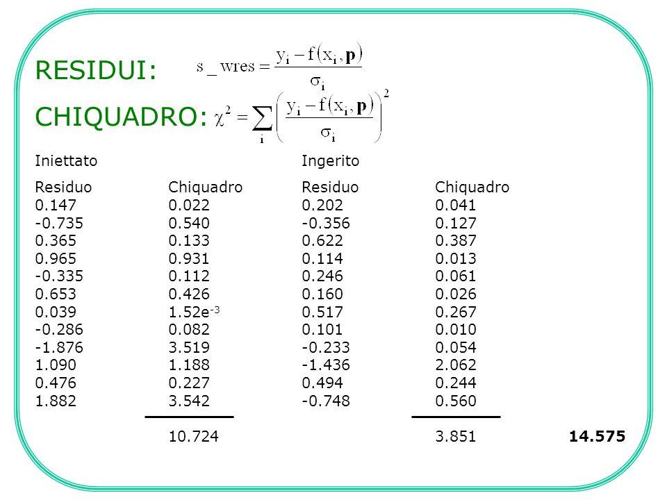 RESIDUI: CHIQUADRO: IniettatoIngerito ResiduoChiquadroResiduoChiquadro 0.1470.0220.2020.041 -0.7350.540-0.3560.127 0.3650.1330.6220.387 0.9650.9310.11