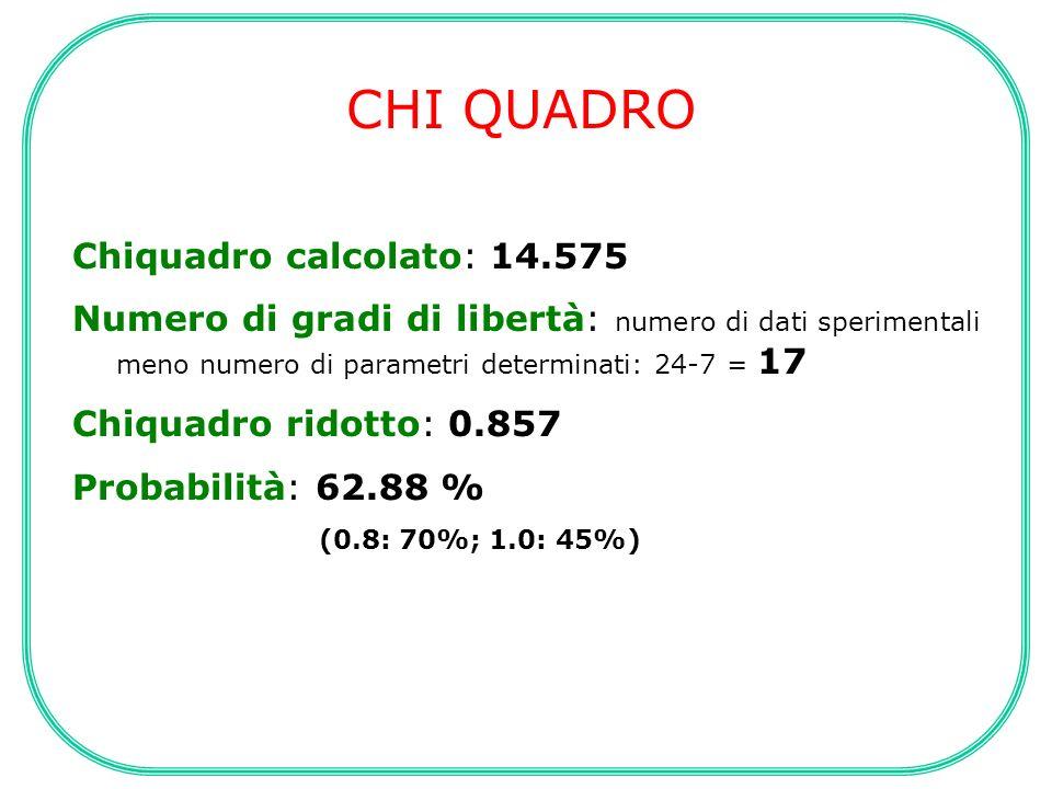 CHI QUADRO Chiquadro calcolato: 14.575 Numero di gradi di libertà: numero di dati sperimentali meno numero di parametri determinati: 24-7 = 17 Chiquad