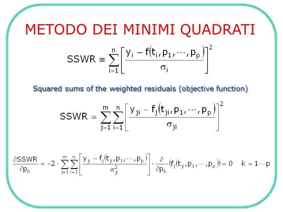 Criterio di convergenza Come varia il peso associato ad un dato sperimentale a seconda delle opzioni scelte ERRORE ESPRESSO COME SD=dFSD=f Dati Modello DatiModelloASSOLUTORELATIVO