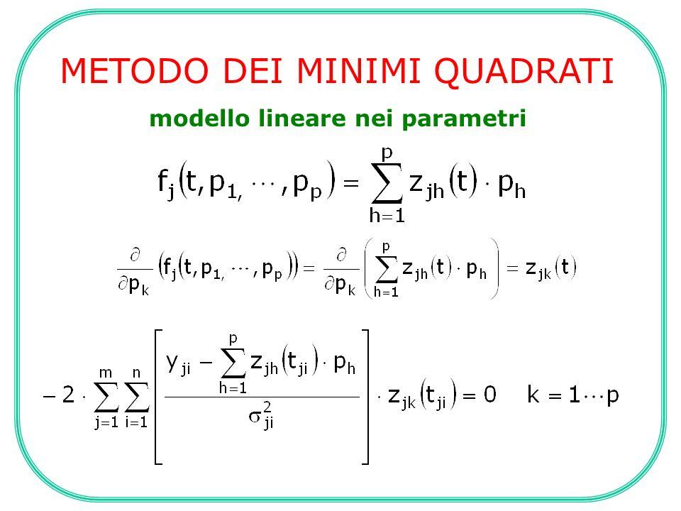 METODO DEI MINIMI QUADRATI Modello non lineare nei parametri In questo caso, la funzione da minimizzare non è più quadratica nei parametri incogniti, e quindi quando si considerano le derivate per la minimizzazione non si ha più un sistema di equazioni lineari del primordine in p: soluzioni possibili utilizzando procedure iterative.