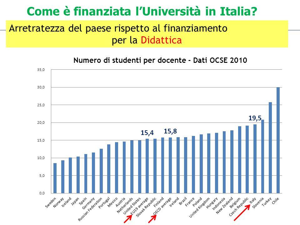 Come è finanziata lUniversità in Italia? Arretratezza del paese rispetto al finanziamento per la Didattica