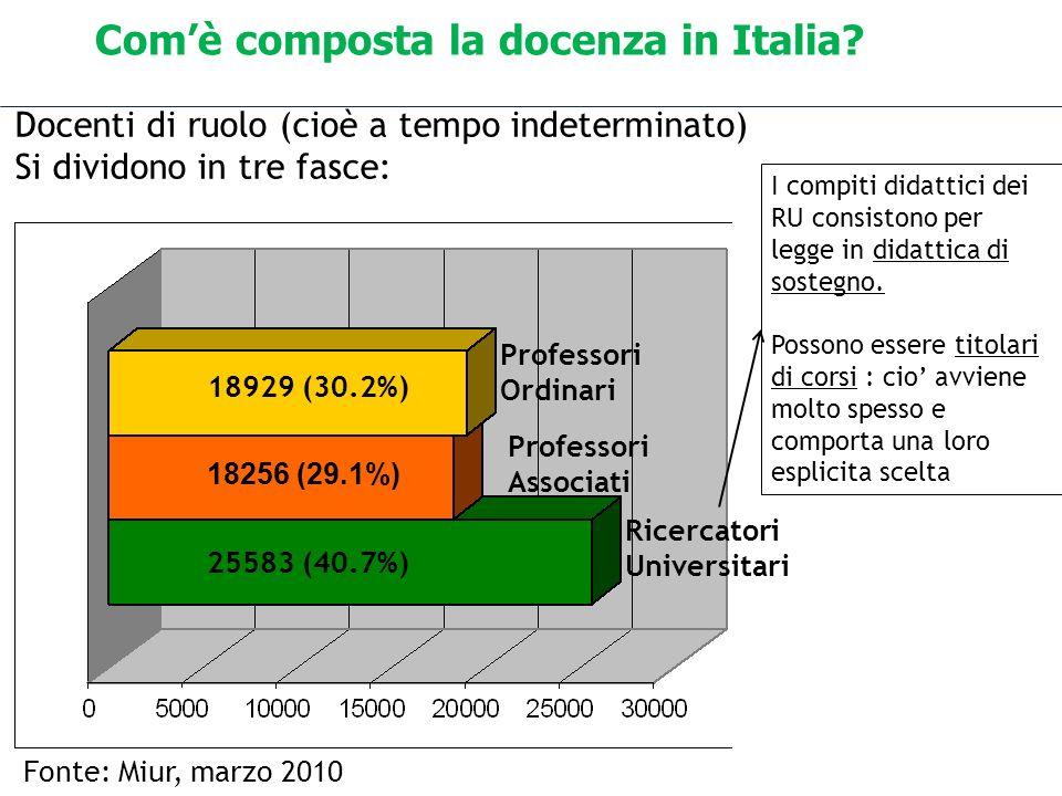 Comè composta la docenza in Italia? 18929 (30.2%) 18256 (29.1%) 25583 (40.7%) Fonte: Miur, marzo 2010 Docenti di ruolo (cioè a tempo indeterminato) Si