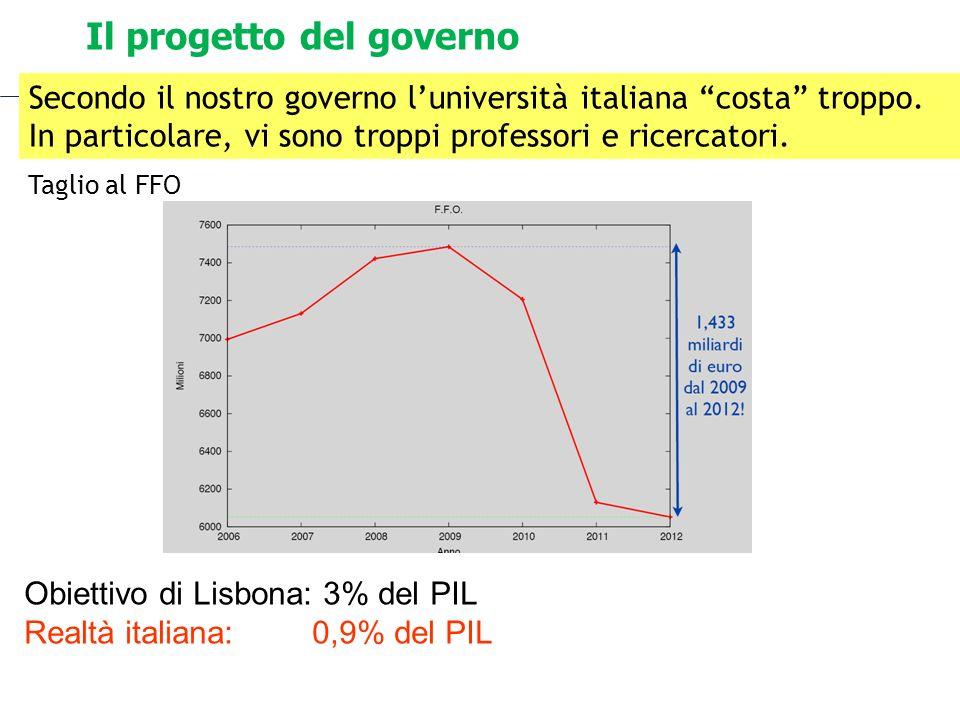 Il progetto del governo Secondo il nostro governo luniversità italiana costa troppo. In particolare, vi sono troppi professori e ricercatori. Taglio a