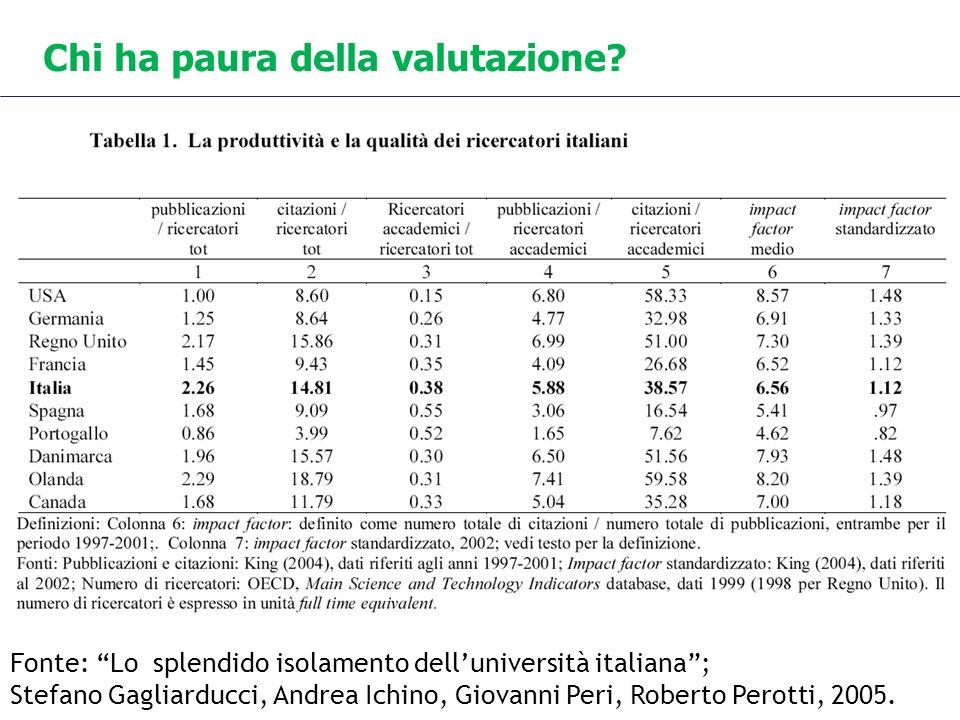 Chi ha paura della valutazione? Fonte: Lo splendido isolamento delluniversità italiana; Stefano Gagliarducci, Andrea Ichino, Giovanni Peri, Roberto Pe