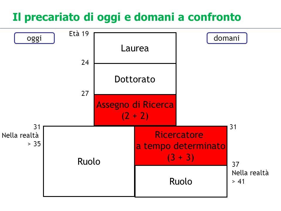 Il precariato di oggi e domani a confronto Laurea Dottorato Assegno di Ricerca (2 + 2) Ruolo Ricercatore a tempo determinato (3 + 3) Ruolo oggidomani