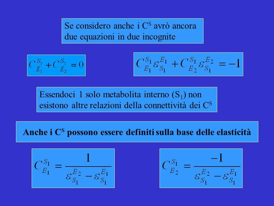 Se considero anche i C S avrò ancora due equazioni in due incognite Essendoci 1 solo metabolita interno (S 1 ) non esistono altre relazioni della connettività dei C S Anche i C S possono essere definiti sulla base delle elasticità