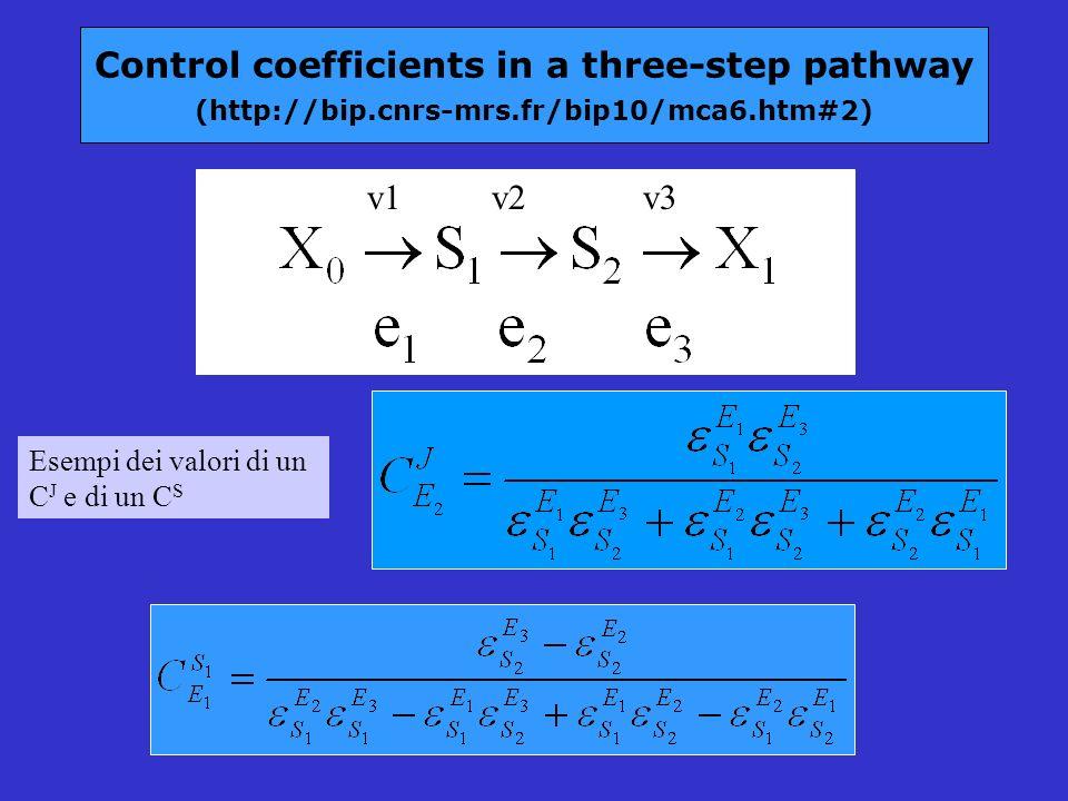 Control coefficients in a three-step pathway (http://bip.cnrs-mrs.fr/bip10/mca6.htm#2) v1 v2 v3 Esempi dei valori di un C J e di un C S