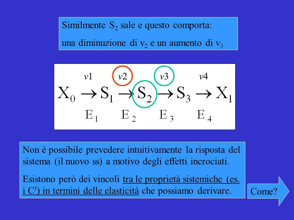 Non è possibile prevedere intuitivamente la risposta del sistema (il nuovo ss) a motivo degli effetti incrociati.