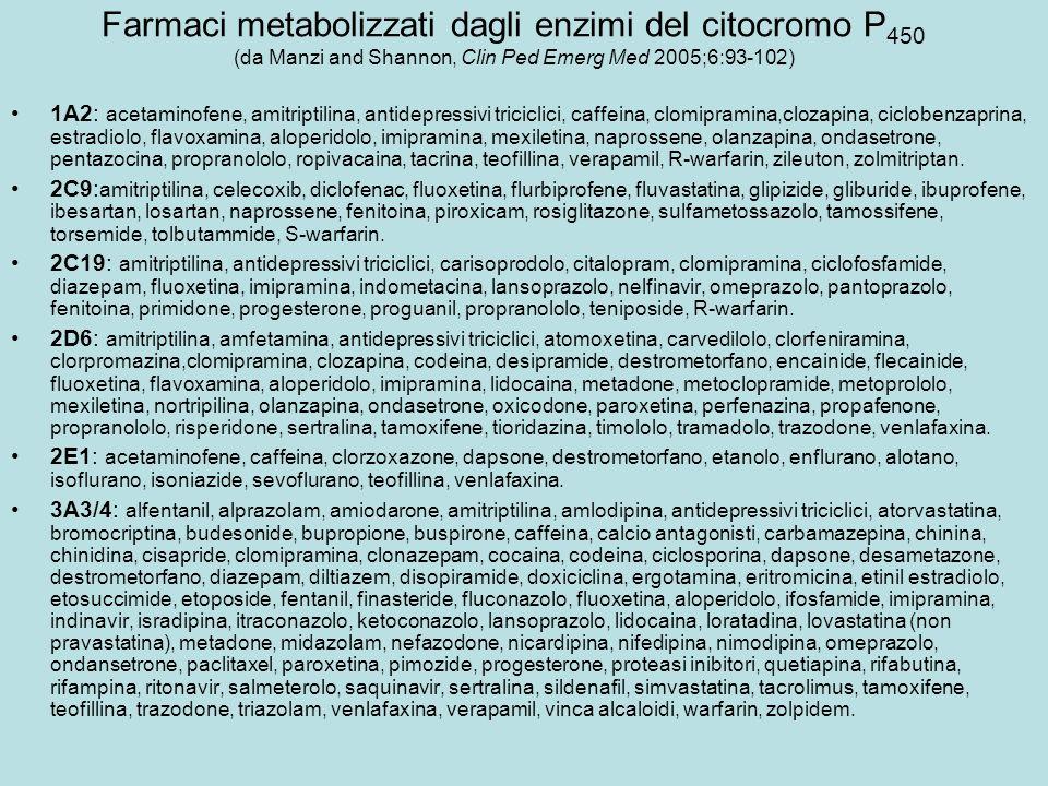 Farmaci metabolizzati dagli enzimi del citocromo P 450 (da Manzi and Shannon, Clin Ped Emerg Med 2005;6:93-102) 1A2: acetaminofene, amitriptilina, ant