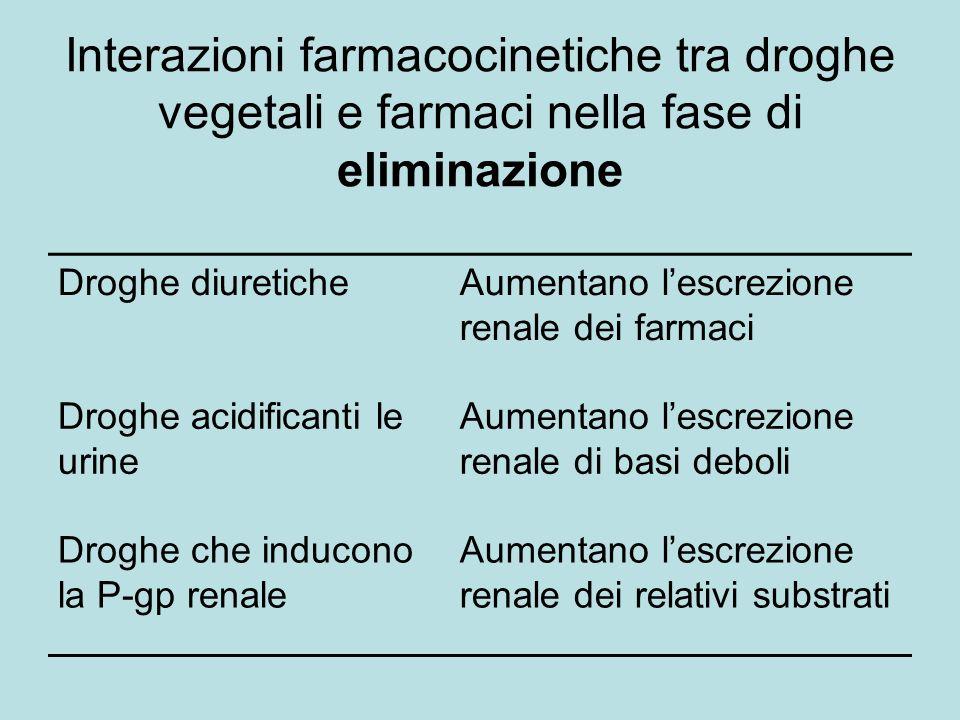 Interazioni farmacocinetiche tra droghe vegetali e farmaci nella fase di eliminazione Droghe diureticheAumentano lescrezione renale dei farmaci Droghe