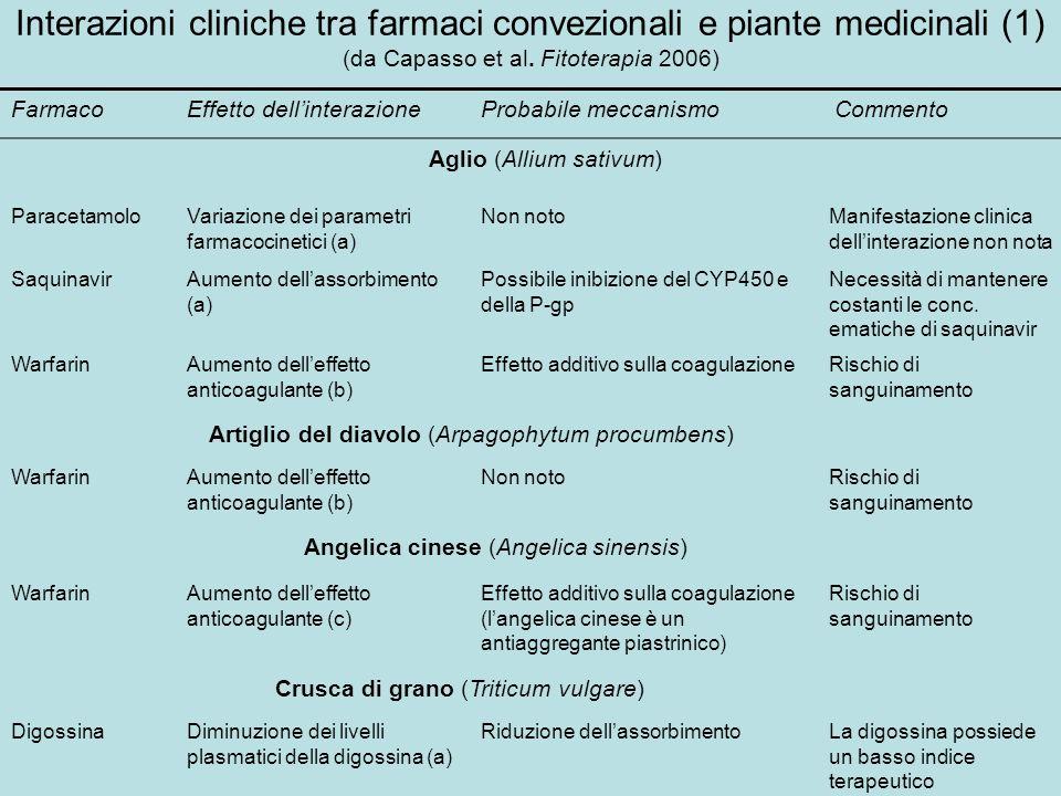 Interazioni cliniche tra farmaci convezionali e piante medicinali (1) (da Capasso et al. Fitoterapia 2006) FarmacoEffetto dellinterazioneProbabile mec