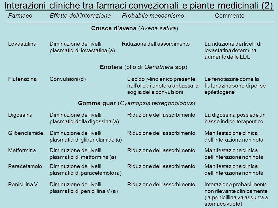Interazioni cliniche tra farmaci convezionali e piante medicinali (2) FarmacoEffetto dellinterazioneProbabile meccanismo Commento Crusca davena (Avena