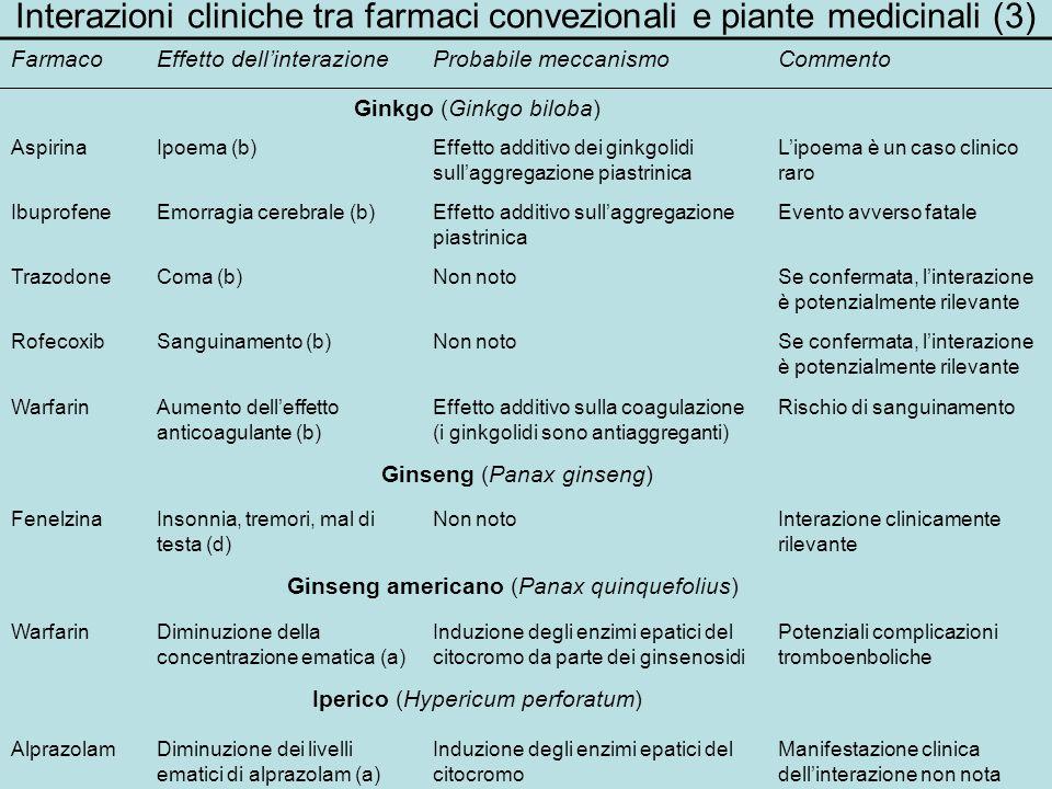 Interazioni cliniche tra farmaci convezionali e piante medicinali (3) FarmacoEffetto dellinterazioneProbabile meccanismoCommento Ginkgo (Ginkgo biloba