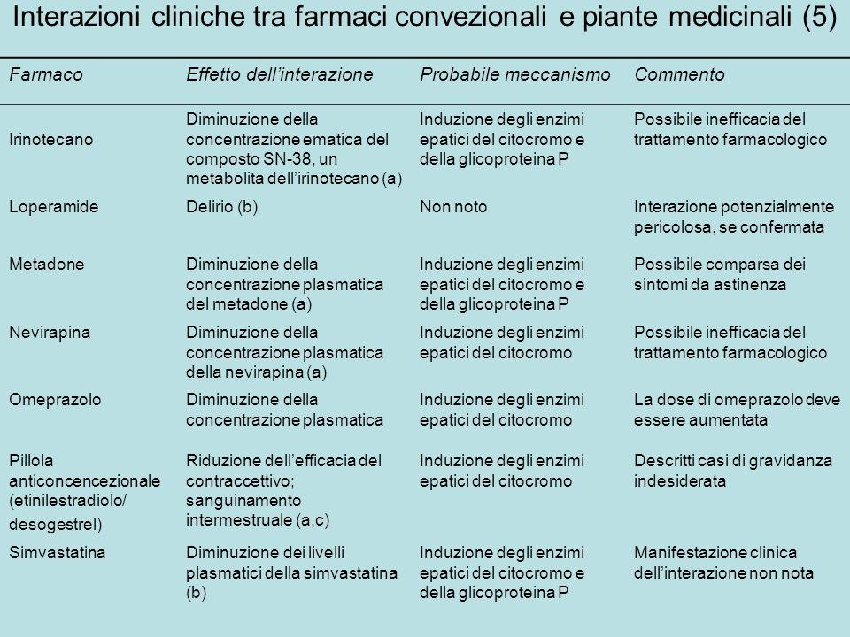 Interazioni cliniche tra farmaci convezionali e piante medicinali (5) FarmacoEffetto dellinterazioneProbabile meccanismoCommento Irinotecano Diminuzio
